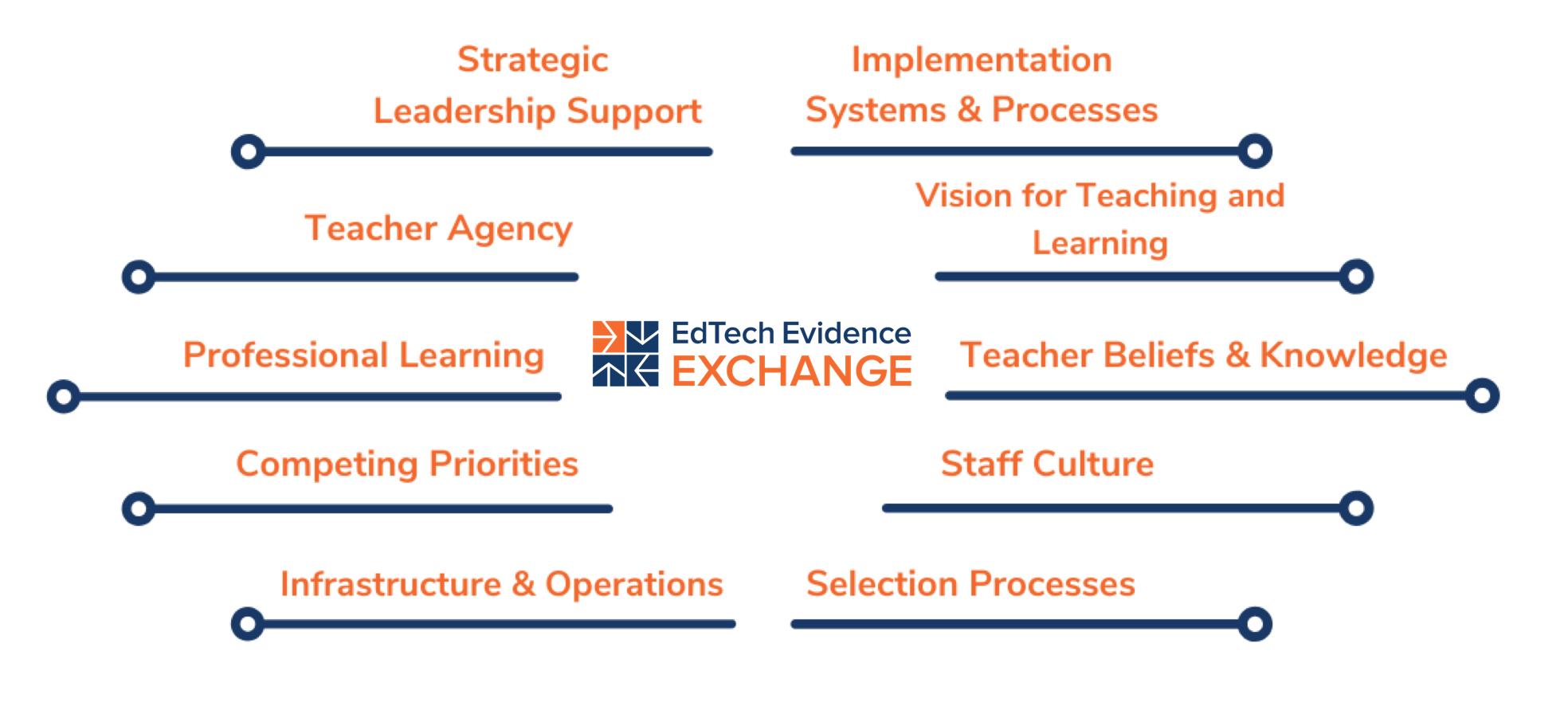 10 Variables EdTech Genome